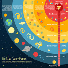 Illustration Of Big Bang Theory Phases With Place For Your Text