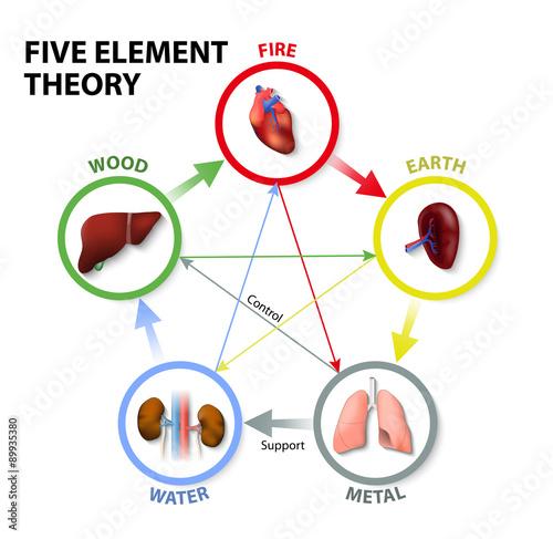 Fotografía  Five Element Theory