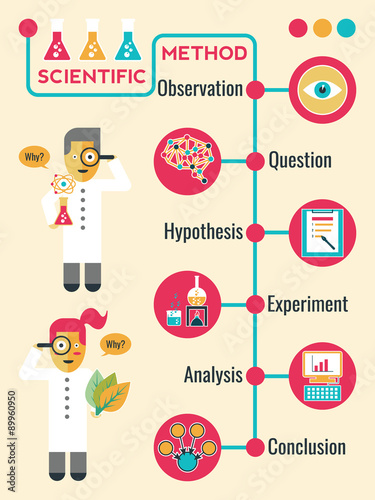 Fotografia  Scientific Method