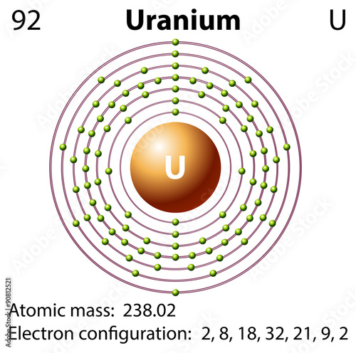 Plakat  Diagram representation of the element uranium