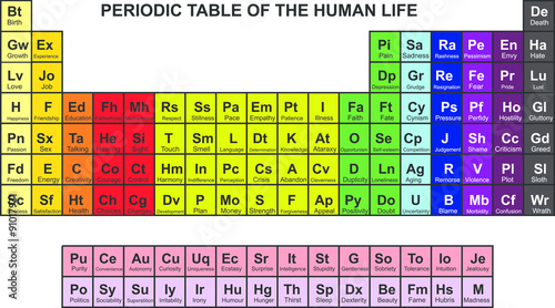 Fotografie, Obraz  periodic table of feelings and conditions in human life
