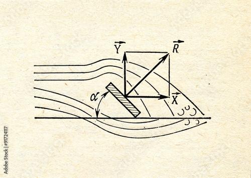 Obraz na płótnie Air flow along the inclined plate