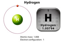 Symbol And Electron Diagram For Hydrogen