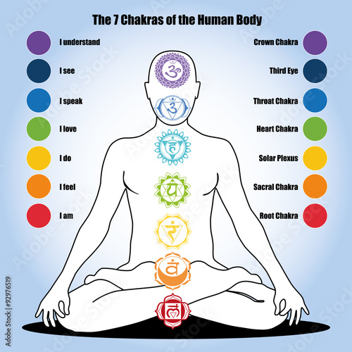 Photo  7 chakras of the Human body