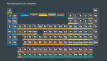 Periodensystem Der Elemente Deutsch