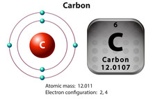 Symbol And Electron Diagram For Carbon