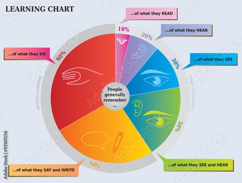 Fotografering  Graphique de l'Apprentissage - Ce que l'on Retient - Outil pour l'Education - Se