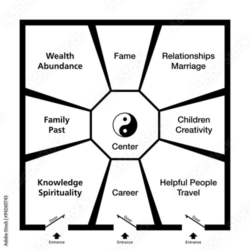 Feng Shui Bagua. Classification of an exemplary room in eight trigram fields around the center with a Yin Yang symbol. Abstract black and white illustration. Wall mural