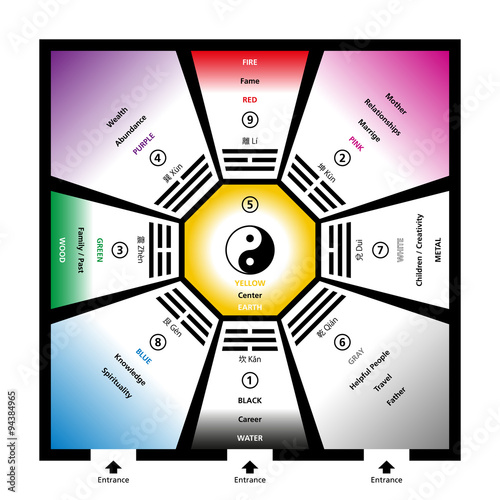 Photo  Feng shui bagua trigrams with the five elements and their colors