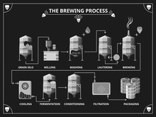 Beer Brewing Process. Vector B...