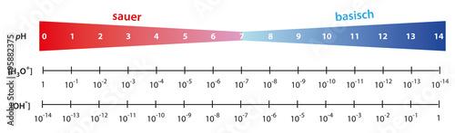 pH-Werte Skala mit Konzentrationen Fototapete