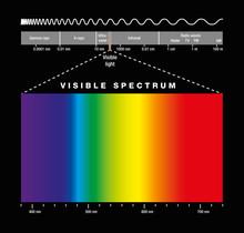 Electromagnetic Spectrum Of Al...