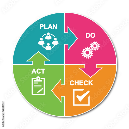 Valokuva  PDCA Plan Do Check Act.