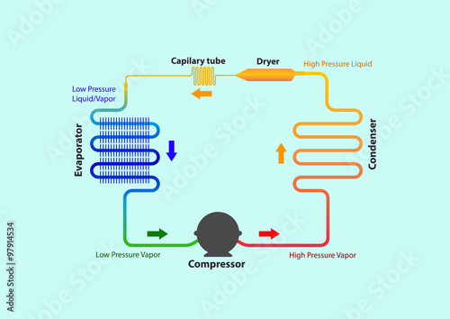 Refrigeration Cycle Diagram Buy This Stock Vector And Explore