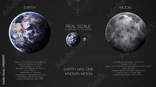 Deurstickers Nasa Earth, moon - High resolution infographics about solar system planet and its moons. All the planets available. This image elements furnished by NASA