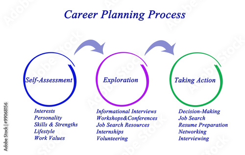 Valokuva  Diagram of Career Planning Process.
