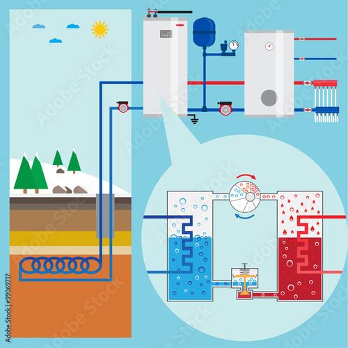 Fotografie, Obraz  Energy-saving heating pump system. Scheme heating pump. Green en