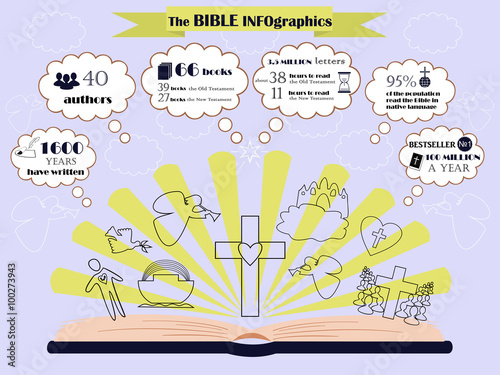 Fotografie, Tablou info graphic about composition and circulation of the Bible