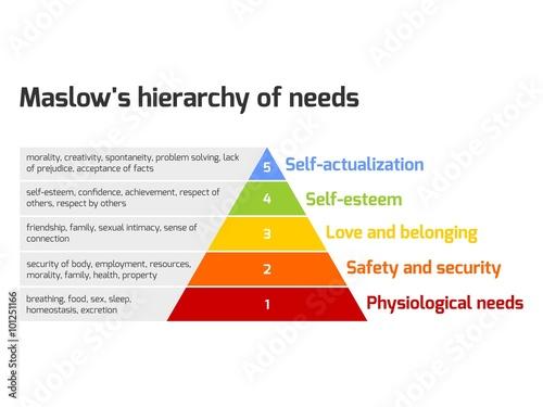 Fotografie, Obraz  Maslow's pyramid of needs