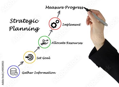 Fotografía  Strategic Planning