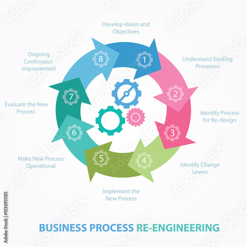 Fotografie, Obraz  business process reengineering redesign review  BPR step