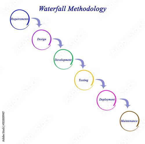 Diagram Of Waterfall Methodology Kaufen Sie Diese Illustration Und