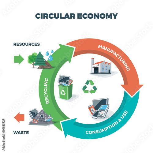 Fotografía  Circular Economy Illustration