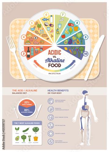 Photo The acidic alkaline diet