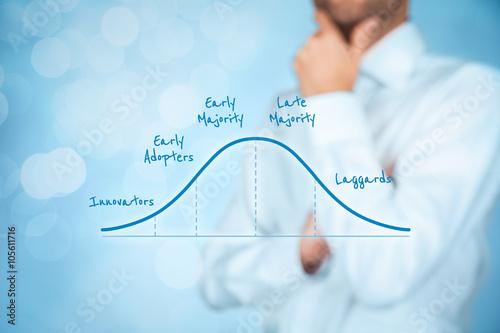 Carta da parati Innovation adoption lifecycle