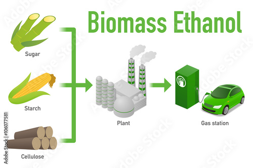 what is ethanol made of