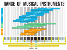 Range Of Musical Instruments