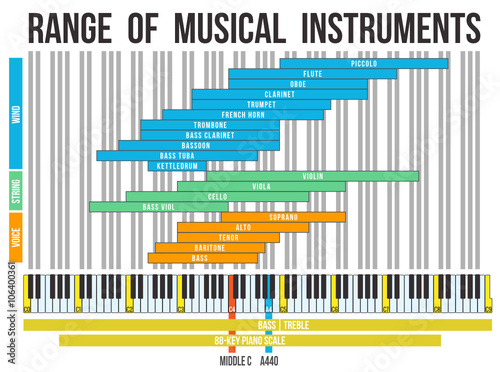 Range Of Musical Instruments Canvas-taulu