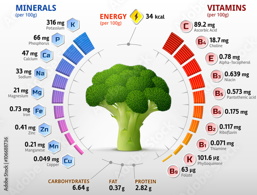 Photo  Vitamins and minerals of broccoli flower head