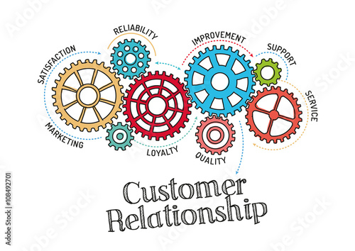 Gears and Customer Relationship Mechanism