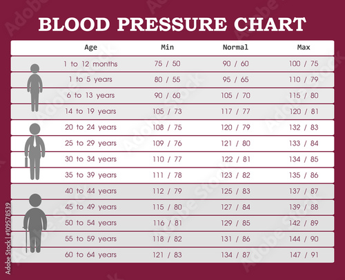 Blood Pressure Chart From Young People To Old People Buy This