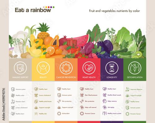 Poster Cuisine Eat a rainbow