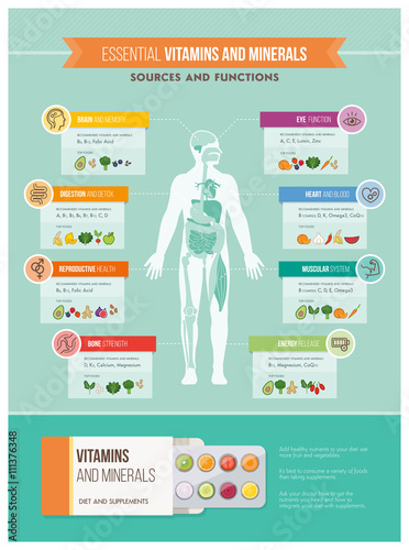 Nutrition and health Poster