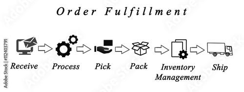 Fotografía  Diagram of order fulfillment