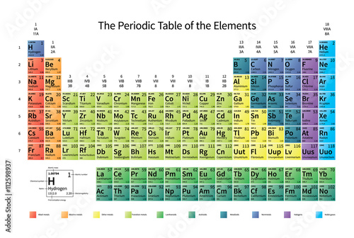 Fotografiet Bright colorful Periodic Table of the Elements with atomic mass, electronegativi