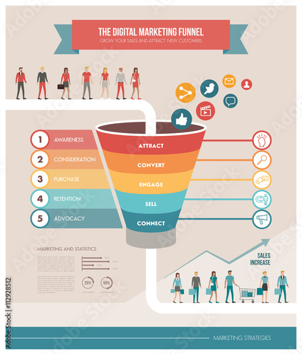 Photo  The digital marketing funnel