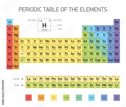 Periodic table of the elements vector design extended version periodic table of the elements vector design extended version urtaz Choice Image