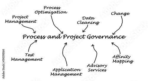Canvas Print Process and Project Governance
