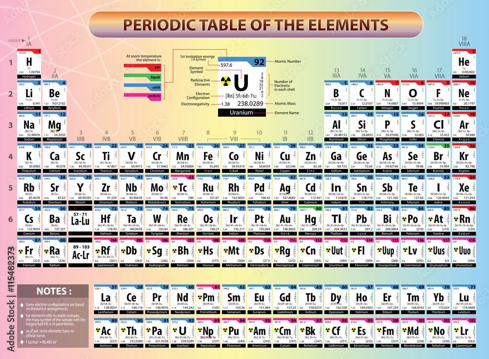 photo art print periodic table of elements with element name element symbols atomic number atomic mass electron configuration ionization energy and