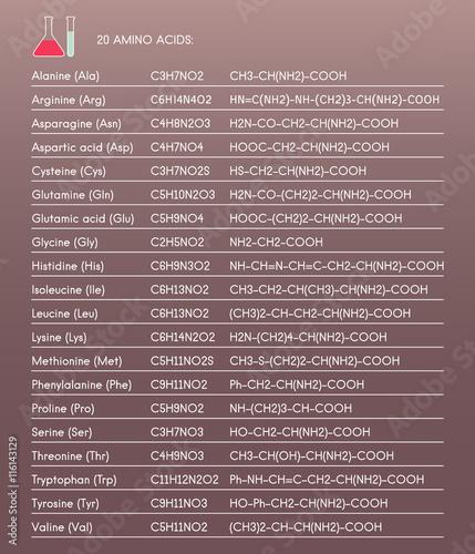 20 amino acids: Alanine, Arginine, Asparagine, Aspartic acid, Cysteine, Glutamine, Glycine, Histidine, Isoleucine, Leucine, Lysine, Methionine, Phenylalanine, Proline, Serine, Tryptophan, etc Wallpaper Mural