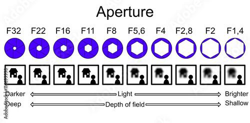 Aperture infographic explaining depth of field Canvas Print