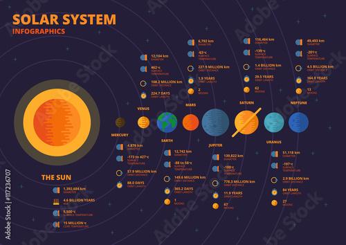 Photo  Solar System Infographics