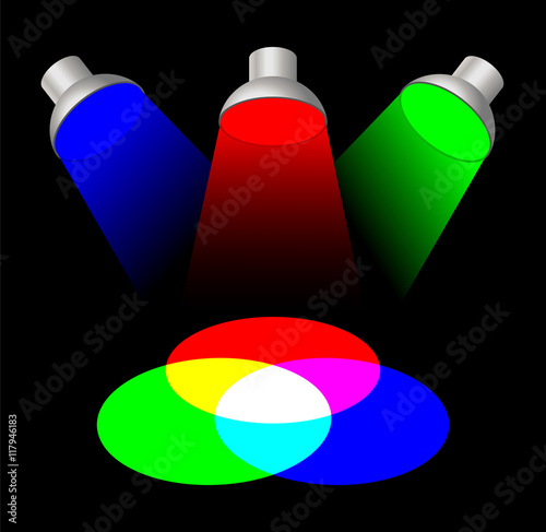 Additive Color Mixing With Three Spotlights The Primary Light Colors Red Green And Blue Mixed Together Yields White The Secondary Colors Are Cyan Magenta And Yellow Color Synthesis Illustration Buy This
