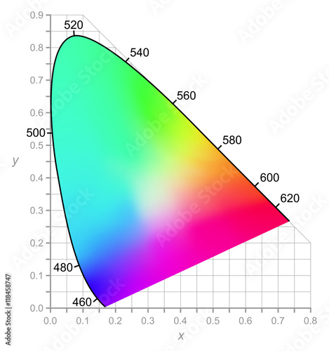 cie chromaticity diagram describes color as seen by the human eye in rh stock adobe com two dimensional diagram example two dimensional diagrams in statistics ppt