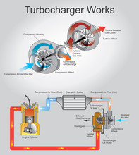 Turbocharger, Or Turbo Is A Turbine-driven Forced Induction Device That Increases An Internal Combustion Engine's Efficiency And Power Output By Forcing Extra Air Into The Combustion Chamber.