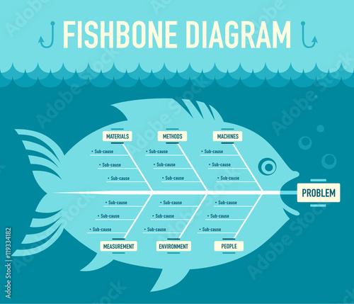 Photo  Fishbone diagram